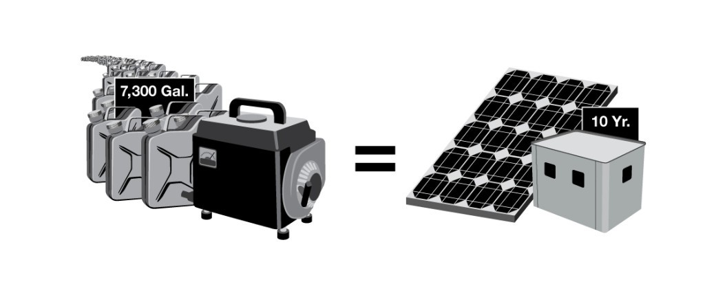 Gas Can VS Humless Portable Solar Powered Generators
